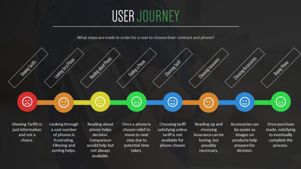 userjourney